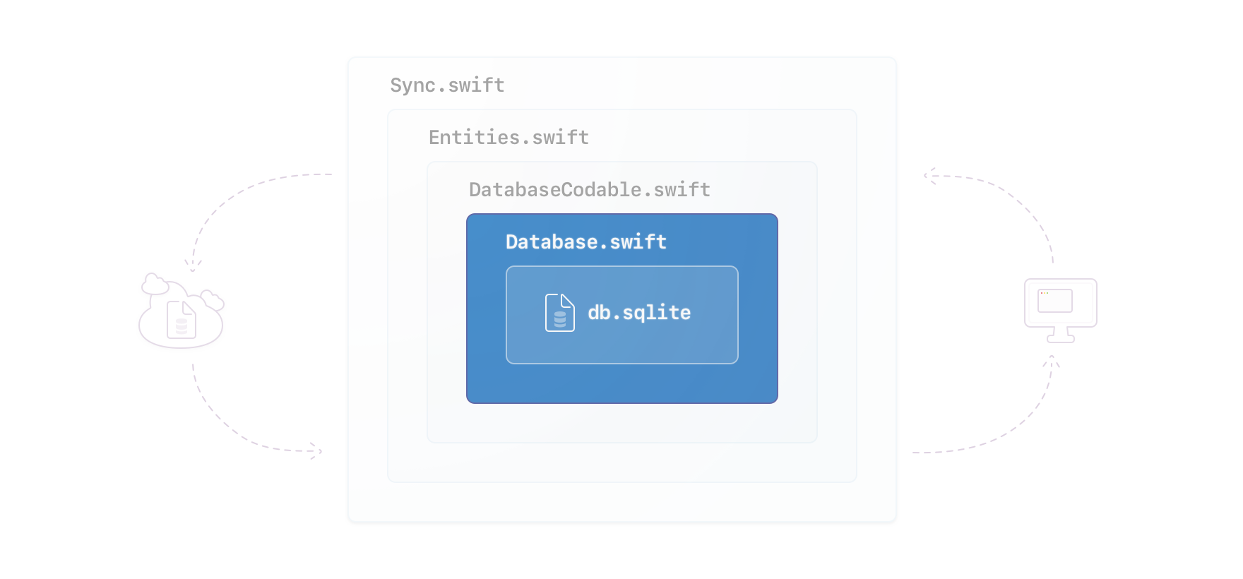 Illustration of a cloud, a computer's desktop with a window visible, and between a nested set of squares representing code concepts (from outside, in) listing Sync.swift, Entities.swift, DatabaseCodable.swift, Database.swift, and db.sqlite representing the local database file on a device with Database.swift and db.sqlite highlighted
