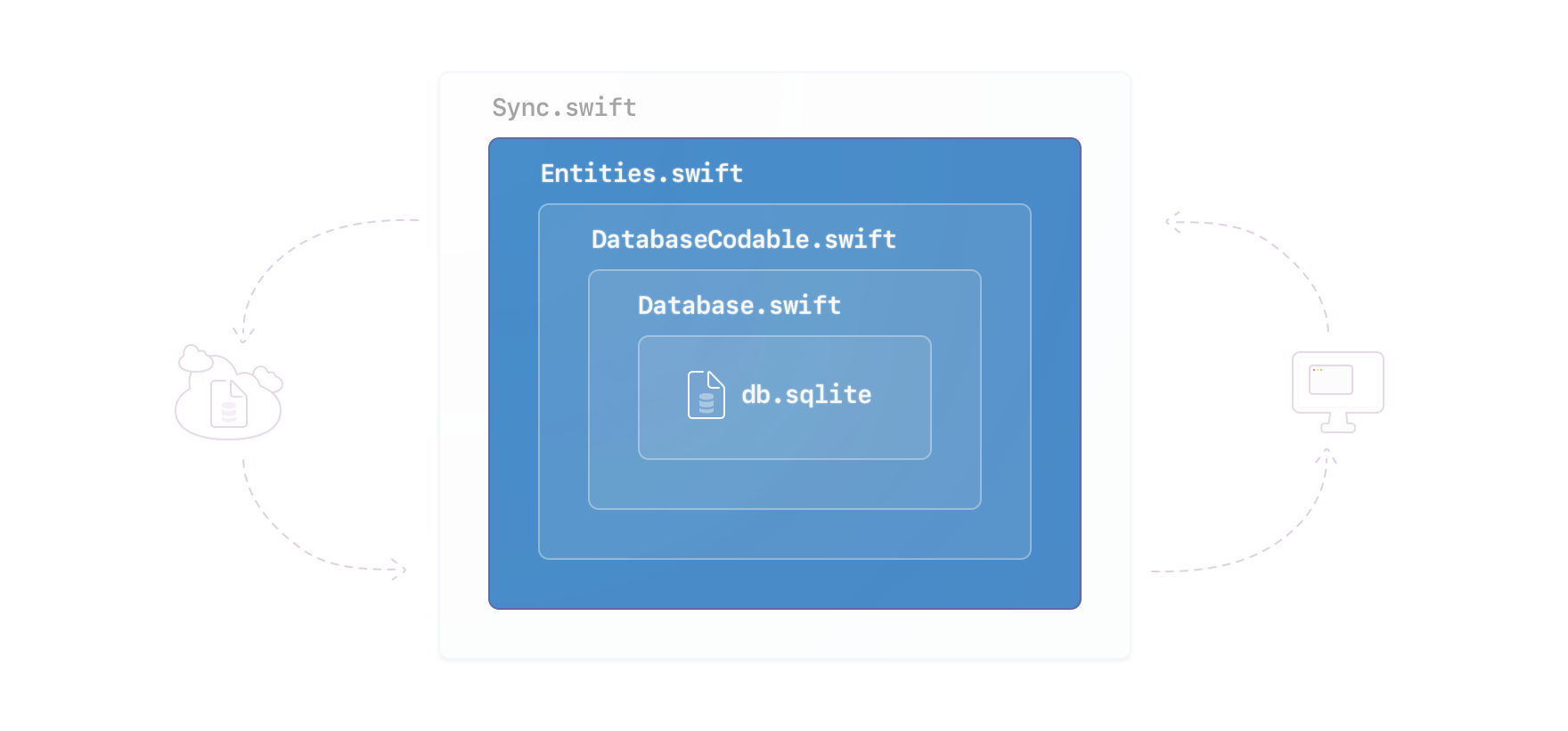 Illustration of a cloud, a computer's desktop with a window visible, and between a nested set of squares representing code concepts (from outside, in) listing Sync.swift, Entities.swift, DatabaseCodable.swift, Database.swift, and db.sqlite representing the local database file on a device with Entities.swift, DatabaseCodable.swift, Database.swift and db.sqlite highlighted