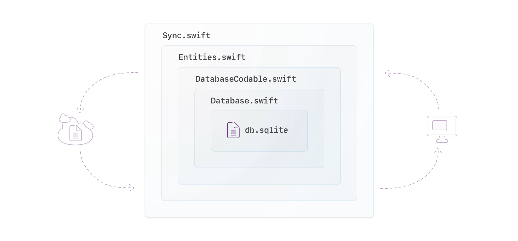 Illustration of a cloud, a computer's desktop with a window visible, and between a nested set of squares representing code concepts (from outside, in) listing Sync.swift, Entities.swift, DatabaseCodable.swift, Database.swift, and db.sqlite representing the local database file on a device